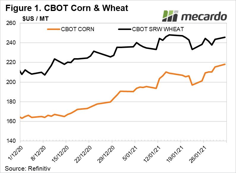 CBOT Corn & Wheat
