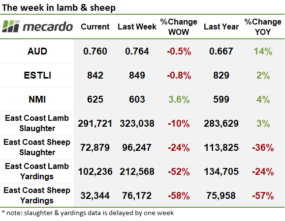 The week in lamb and sheep