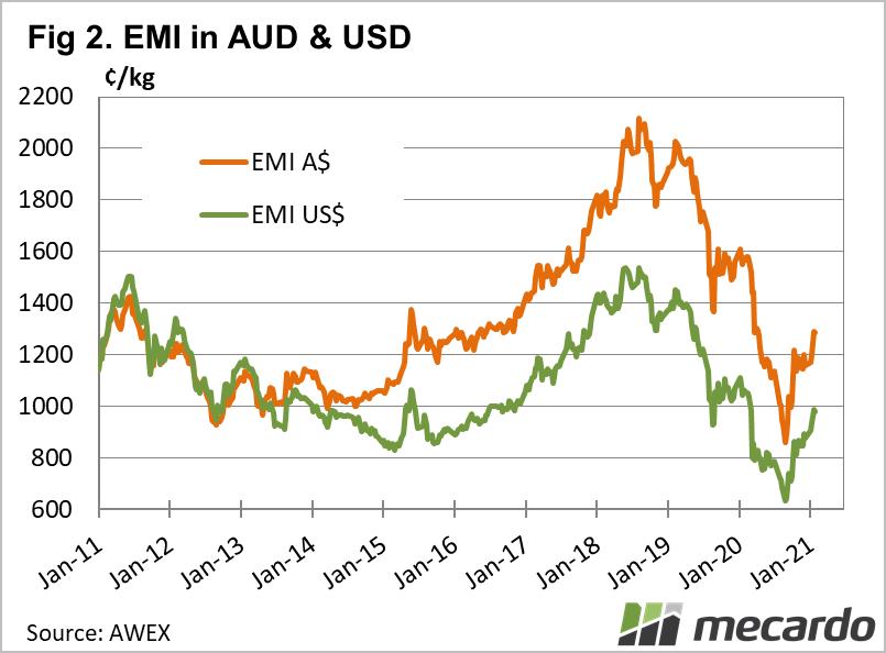 EMI in USD & AUD