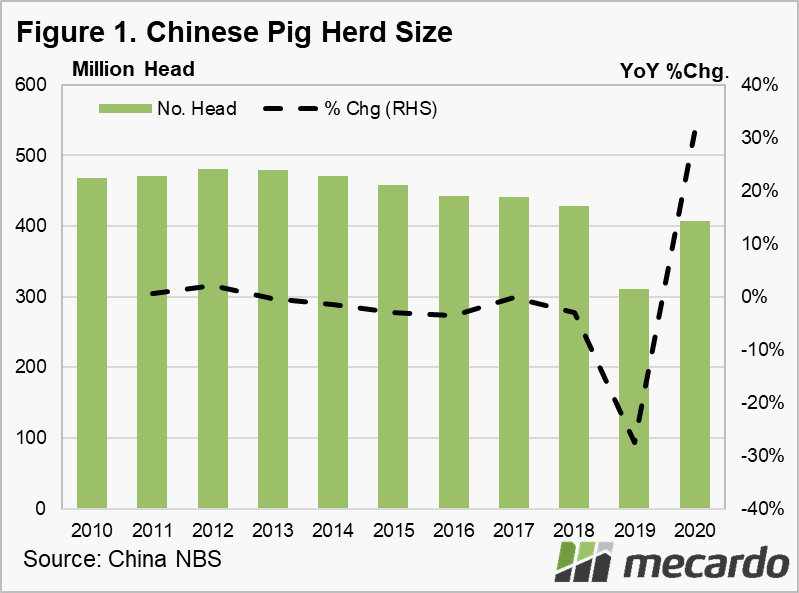 Chinese Pig Herd size