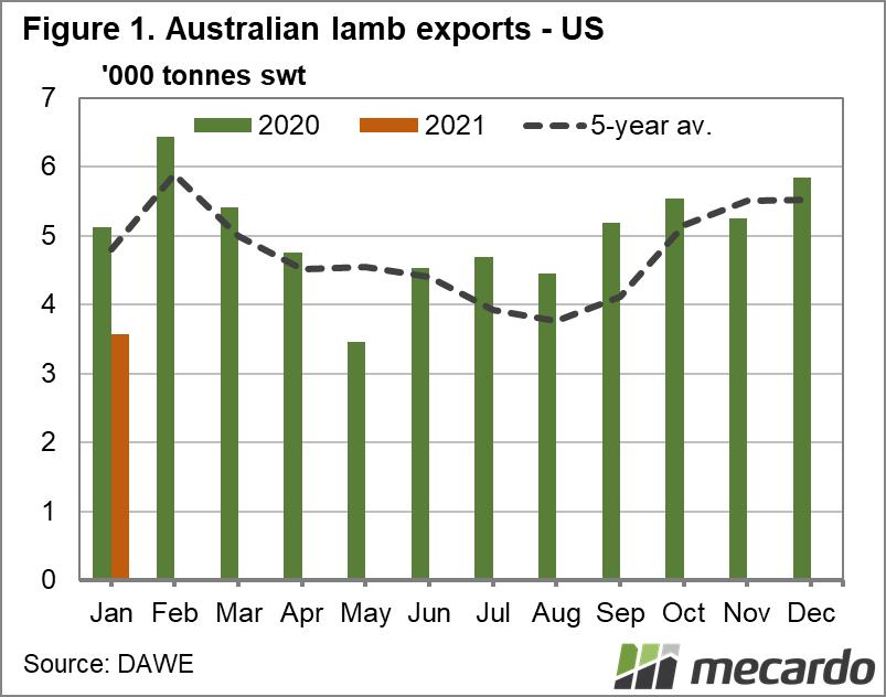 Australian lamb exports - US