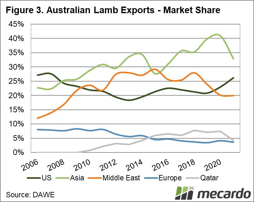 Australian lamb exports - Market share