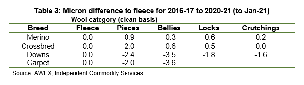 Micron difference to fleece for 2016-17 to 2020-21 (to Jan-21)