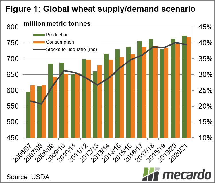 Global wheat supply/demand scenario