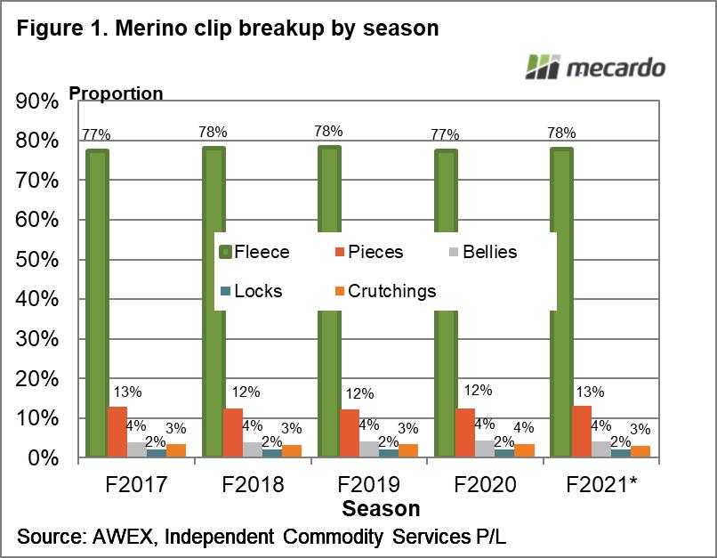 Merino clip breakup by season