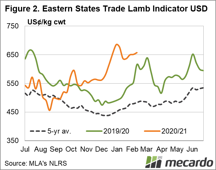 Eastern states trade lamb indicator USD