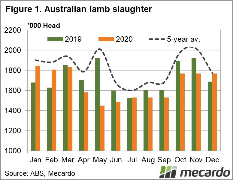 Australian lamb slaughter 2020