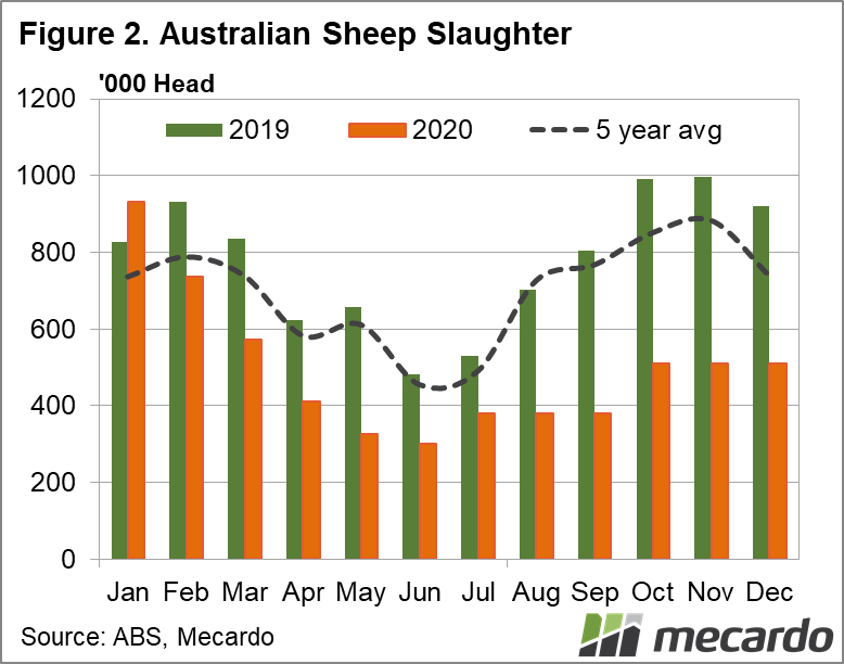 Australian sheep slaughter 2020