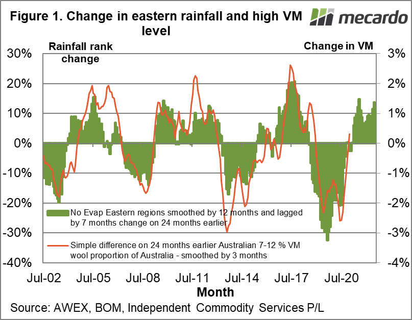 Change in eastern rainfall and high vegetable matter level wool