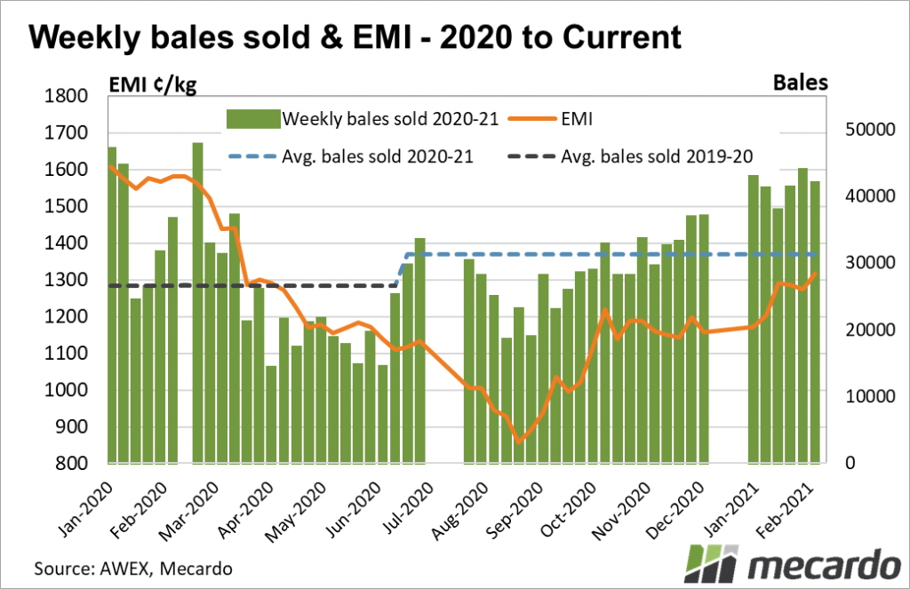 Weekly bales sold & EMI
