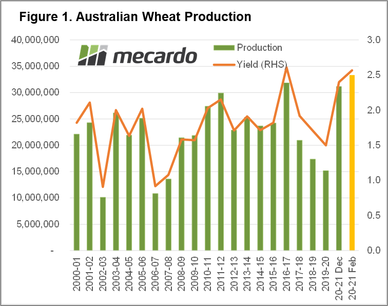 Australian wheat production