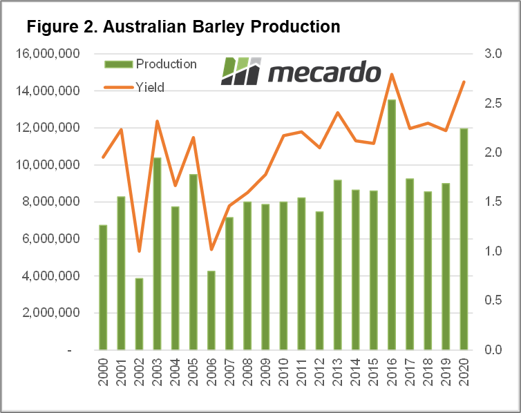 Australian Barley Production