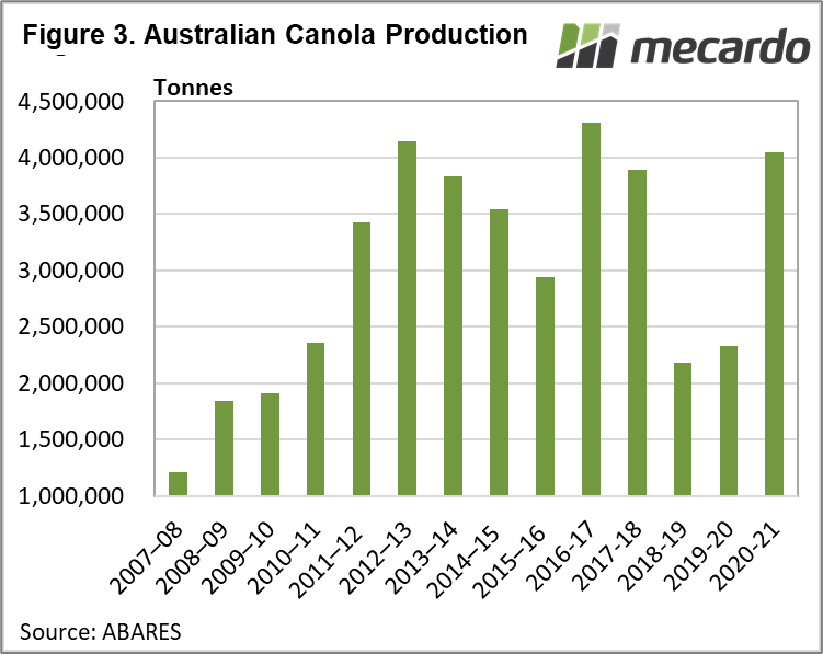Australian Canola Production