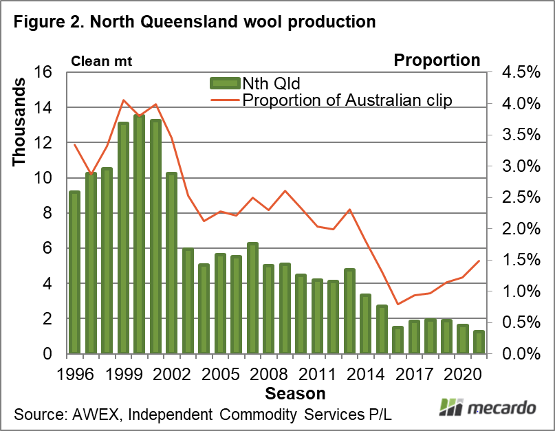 North Queensland wool production
