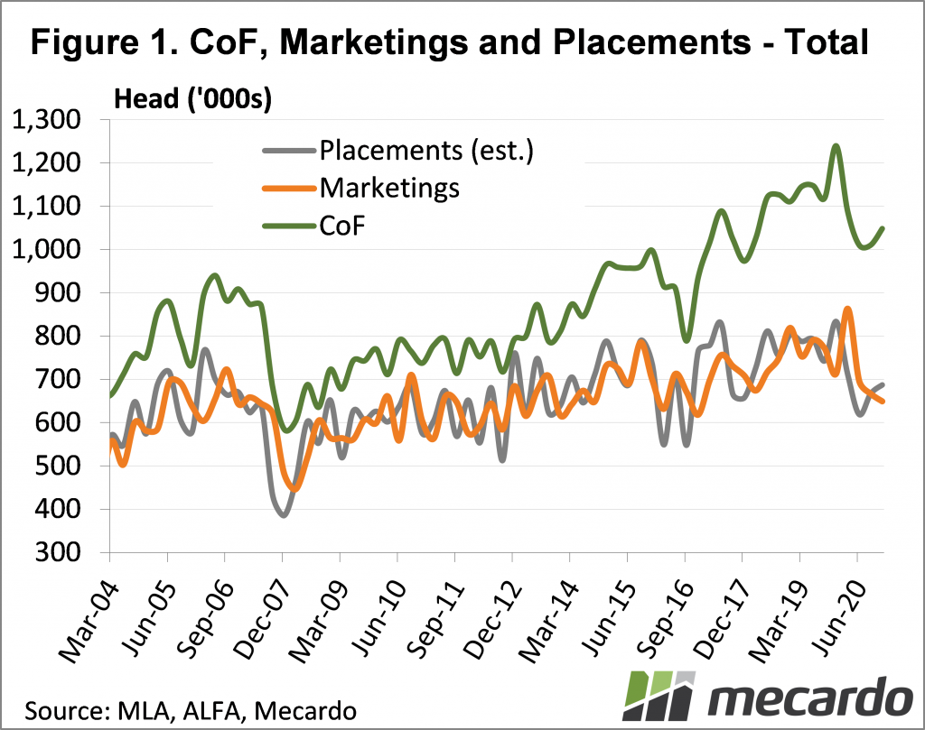 CoF, Marketings & Placements