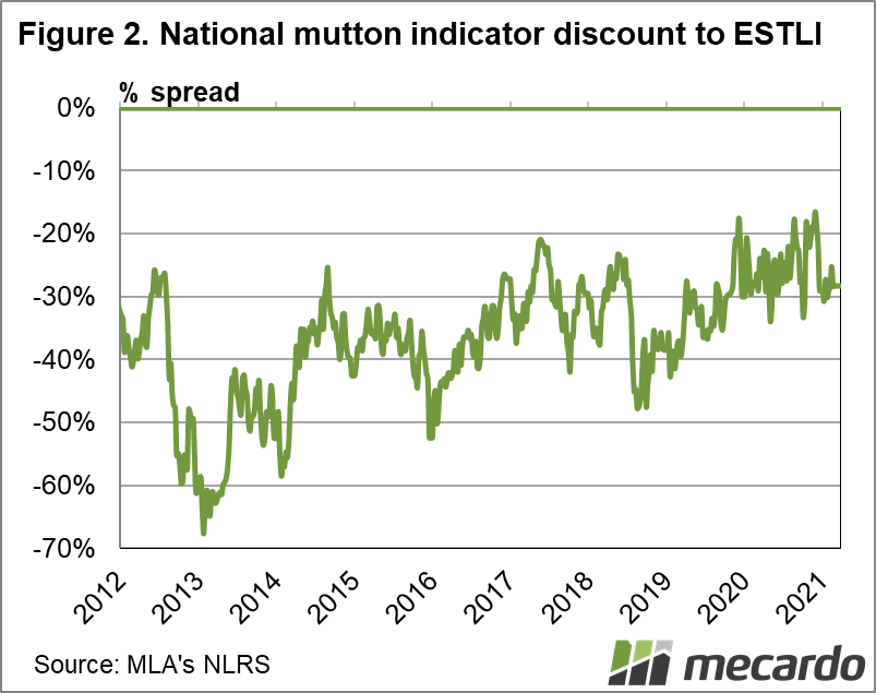 National mutton indicator discount to ESTLI