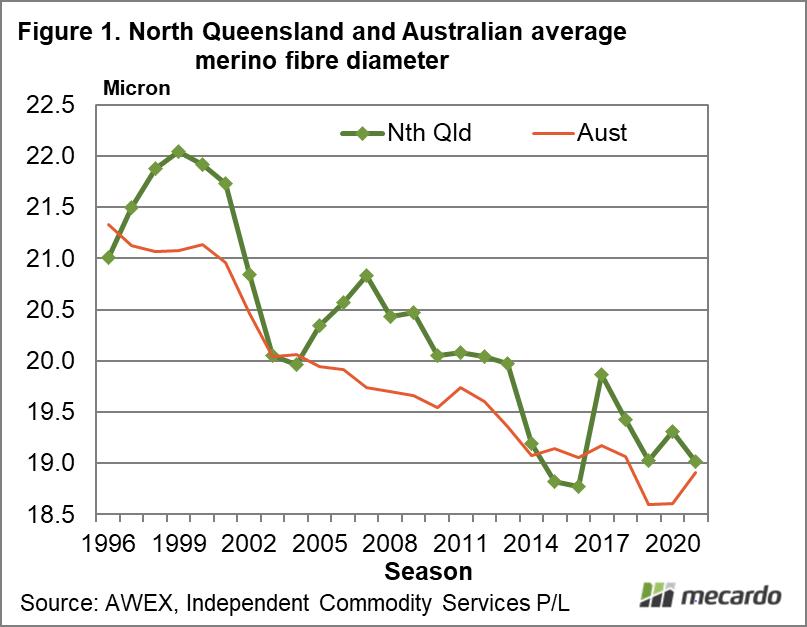 North Queensland and Australian average merino fibre diameter