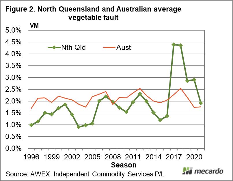 North Queensland and Australian average vegetable fault