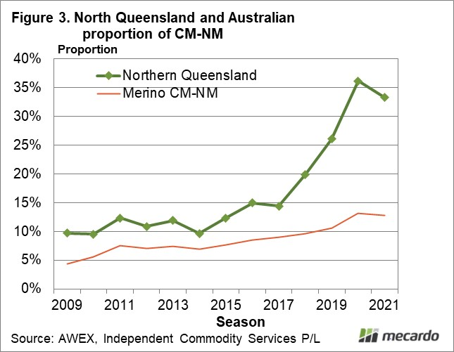 North Queensland and Australian proportion of CM-NM
