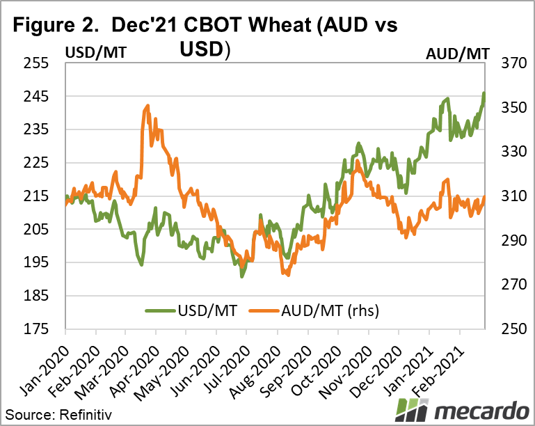 Dec '21 CBOT Wheat (AUD Vs USD)