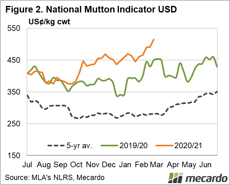 National Mutton Indicator USD