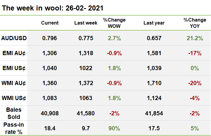 Weekly wool price table 26-02-2021