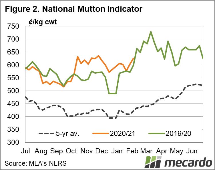 National mutton indicator 05/02/2021