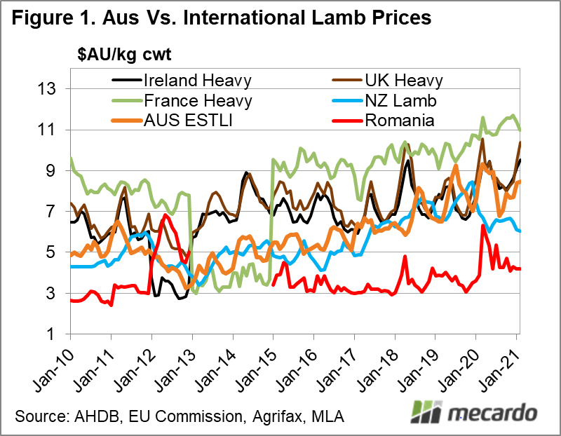 Australia Vs International Lamb Prices