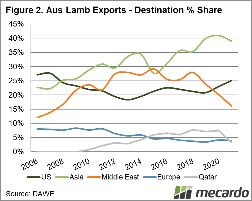 Australian Lamb Exports - Destination % Share
