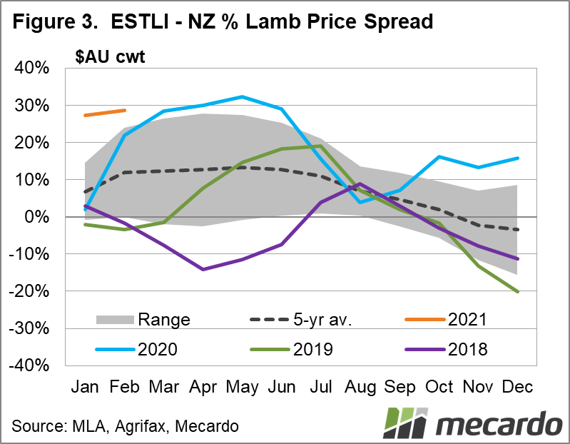 ESTLI - NZ % Lamb Price Spread