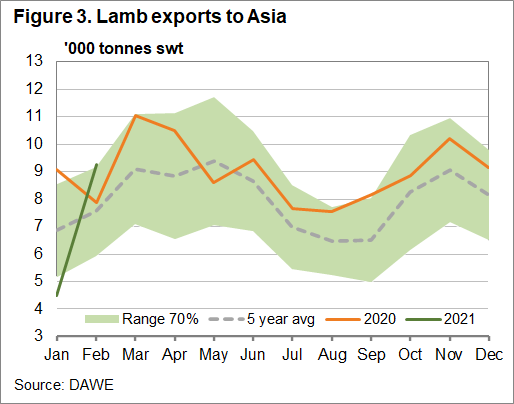 Lamb exports to Asia