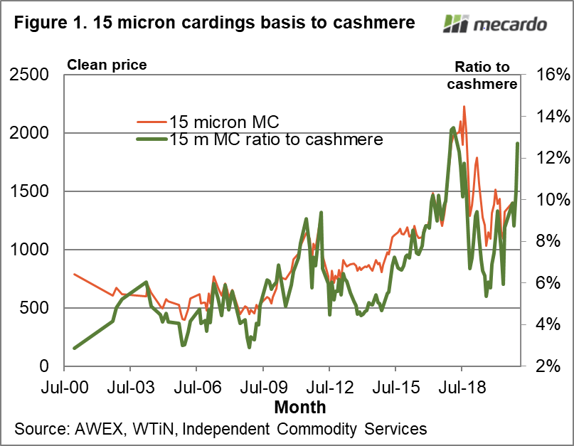 15 micron cardings basis to cashmere
