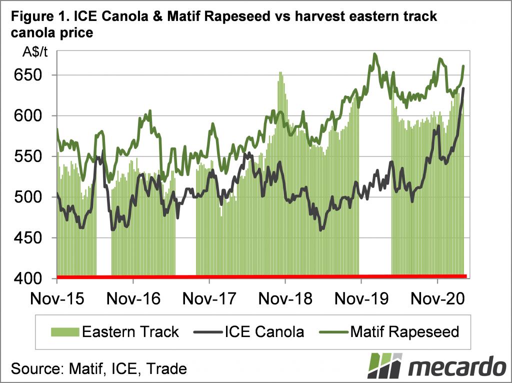 ICD Canola & Matif Rapeseed vs harvest eastern track canola price