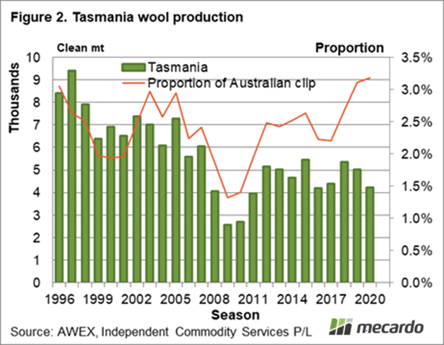 Tasmanian wool production