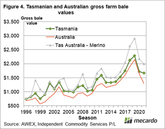 Tasmanian and Australian gross farm bale values