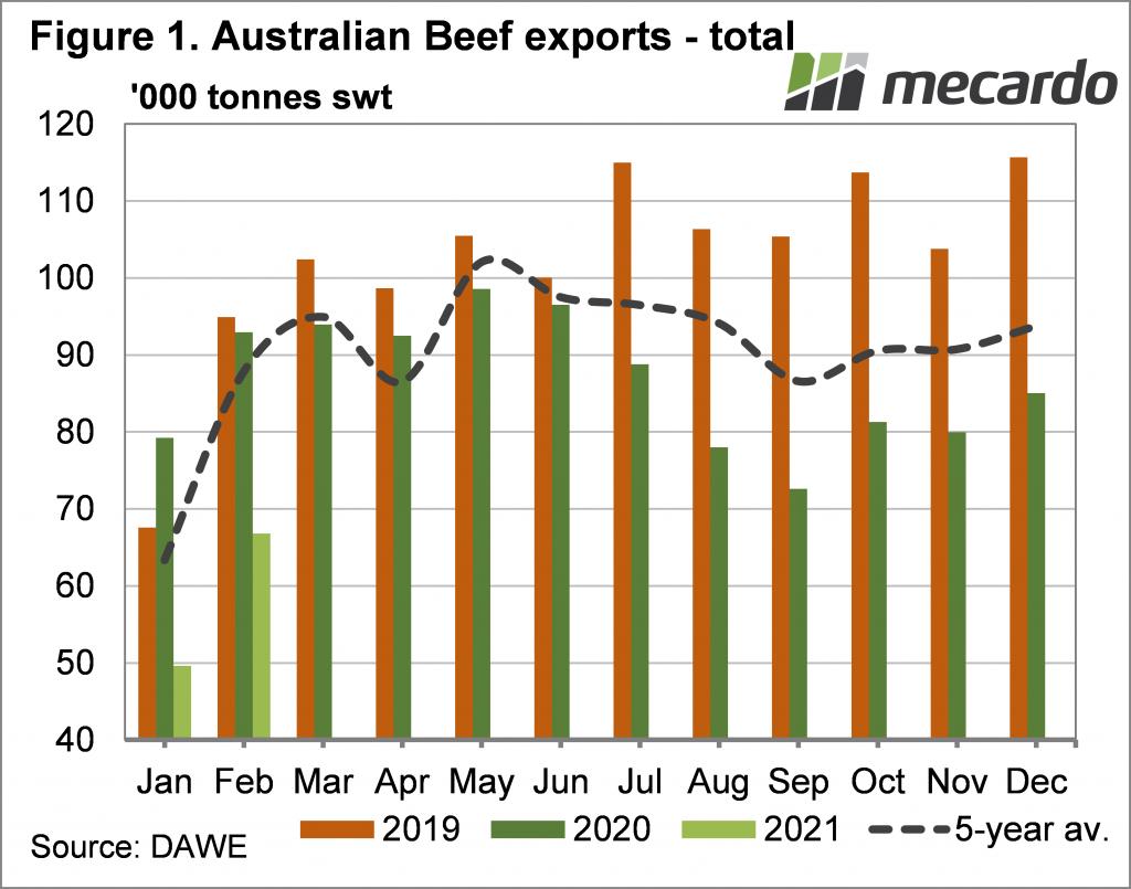 Australian Beef exports - total