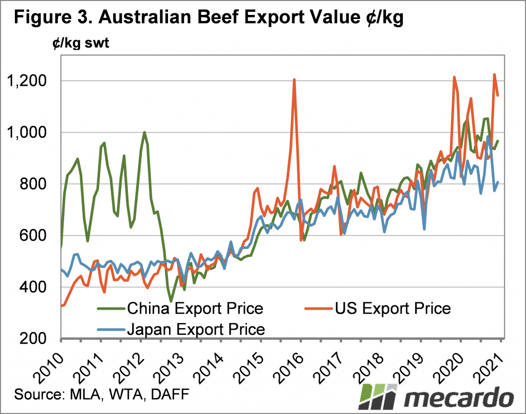 Australian Beef export value ¢/kg