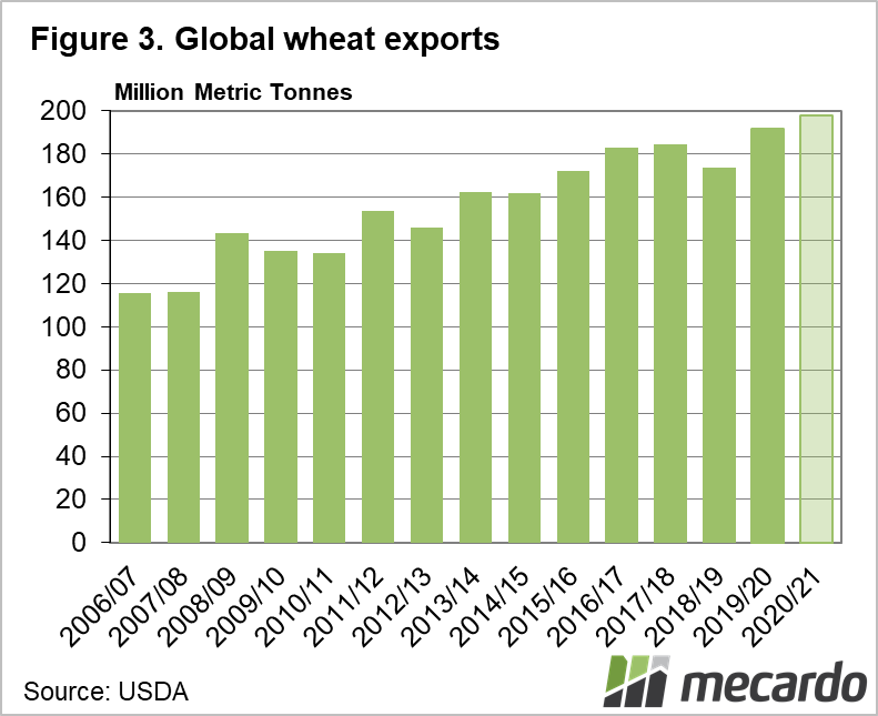 Global wheat exports