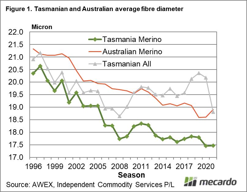 Tasmanian & Australian average fibre diameter