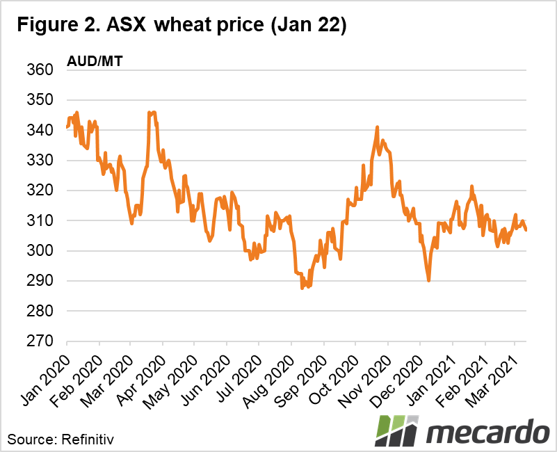 ASX wheat price (Jan 22)