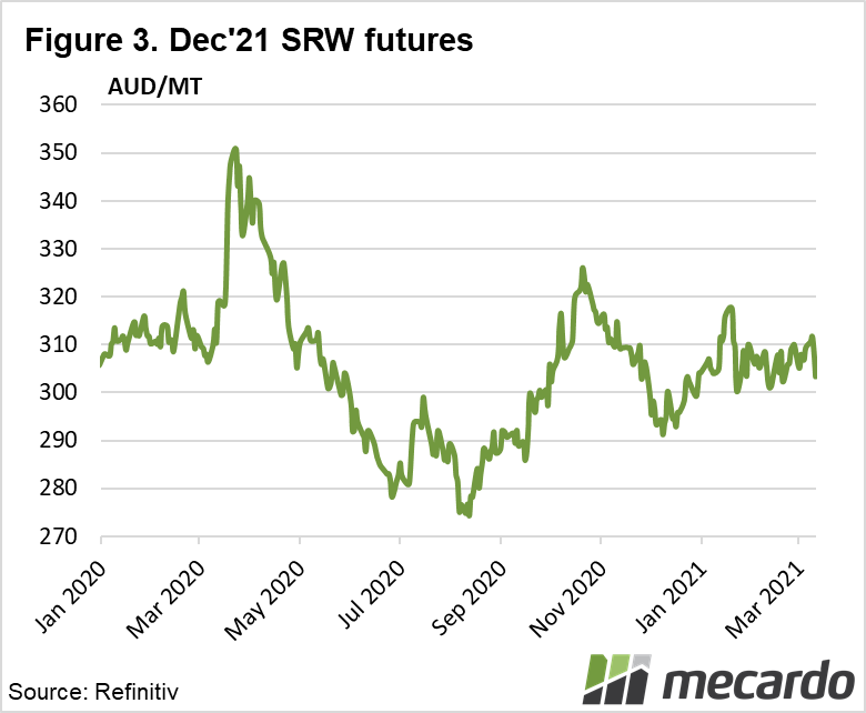 Dec '21 SRW Futures