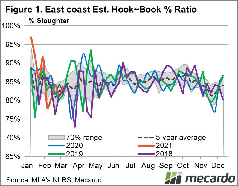 East coast Est. Hook~Book % Ratio