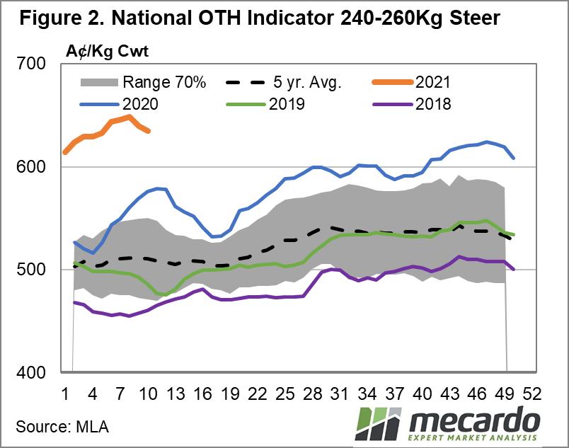 National OTH Indicator 240 - 260Kg Steer