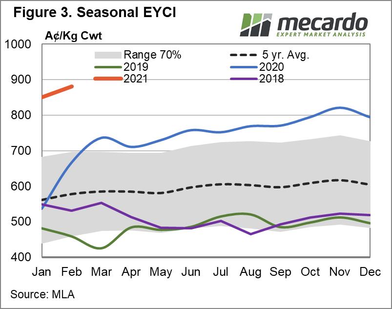 Seasonal EYCI