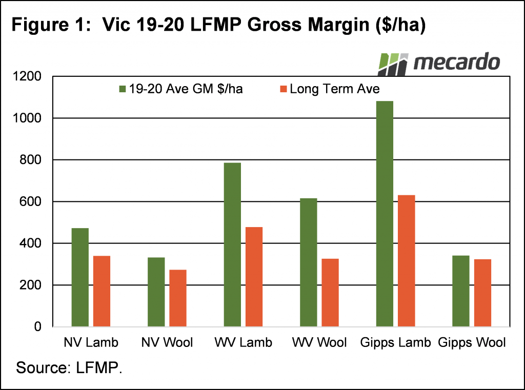 Vi 19-20 LFMP Gross Margin ($/ha)