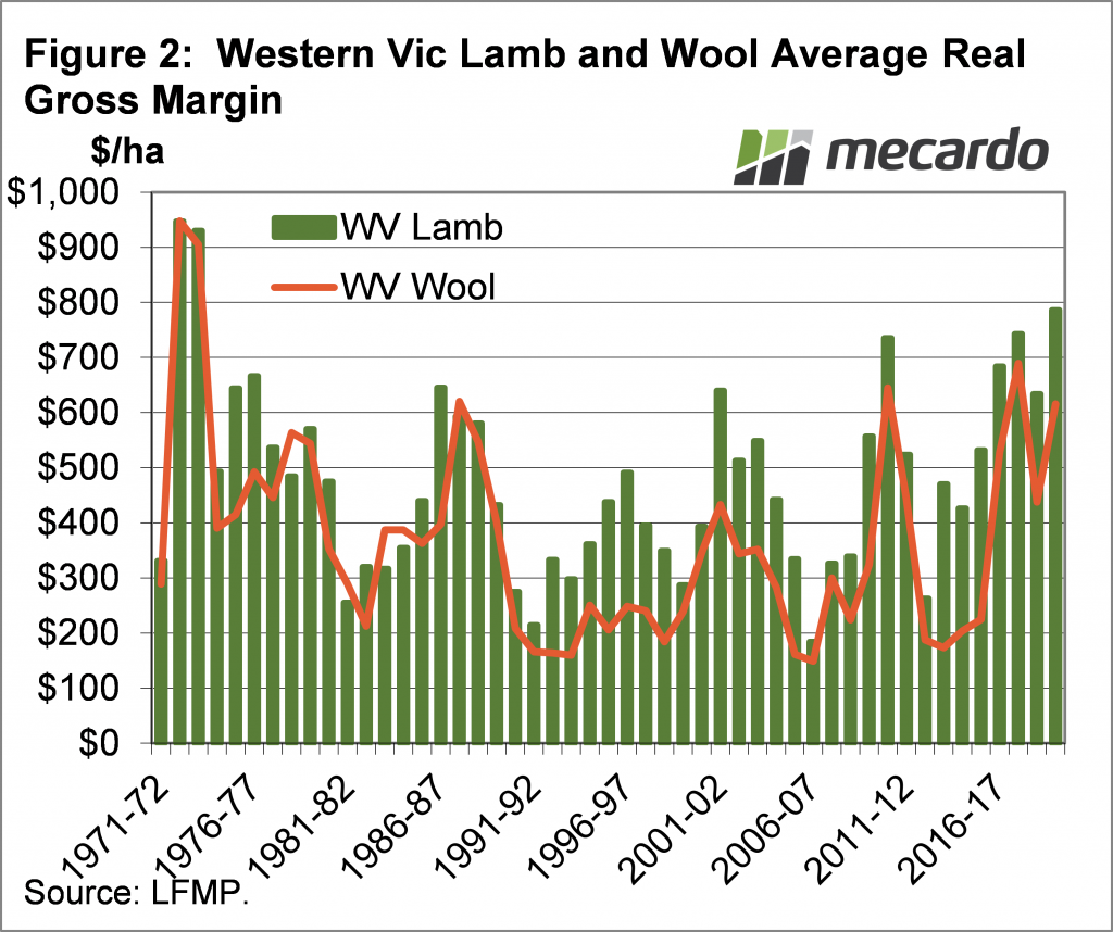 Western Vic Lamb and Wool Average Real Gross Margin