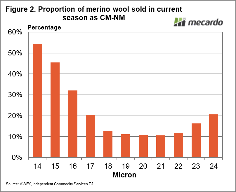 Proportion of merino wool sold in current season as CM-NM