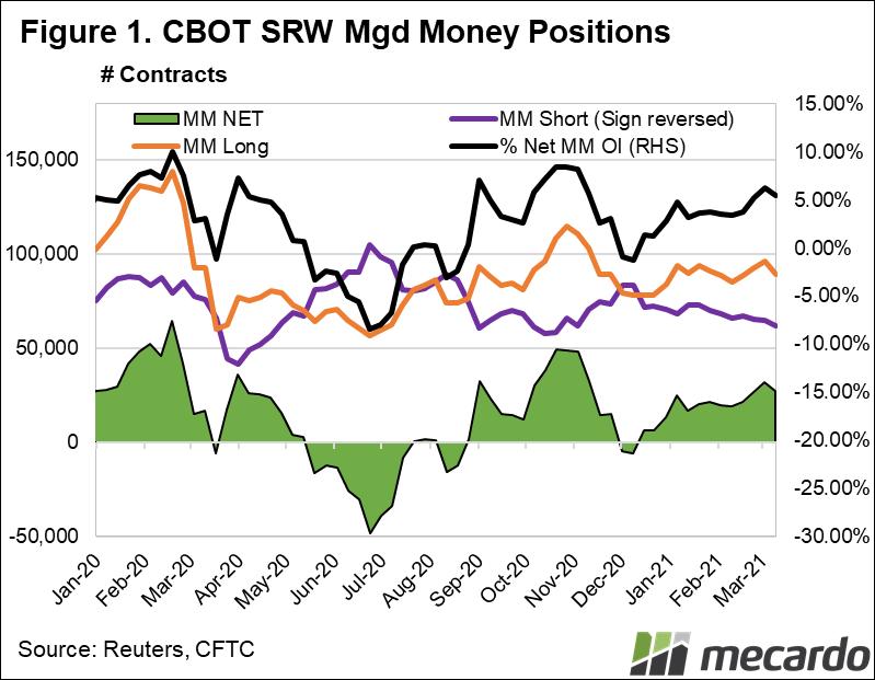 CBOT SRW Mgd Money Positions
