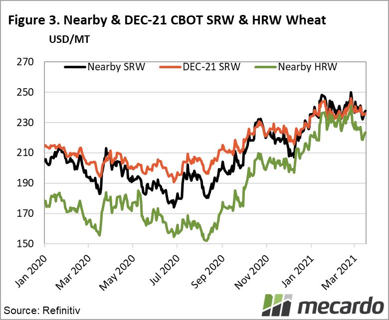 Nearby & Dec-21 CBOT SRW & HRW Wheat