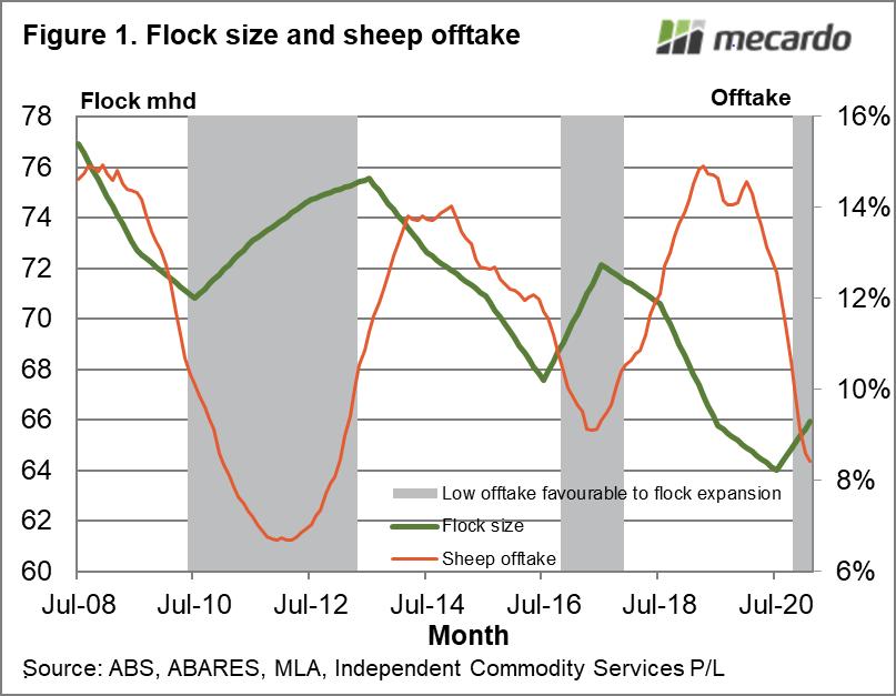 Flock size & sheep offtake